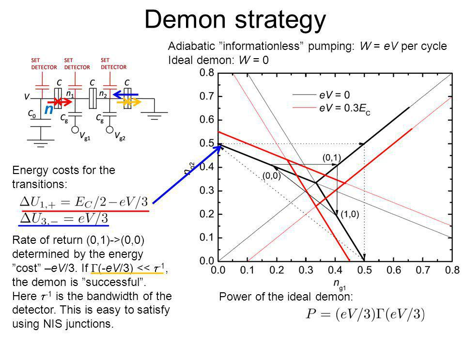 Demon strategy n Adiabatic informationless pumping: W = eV per cycle