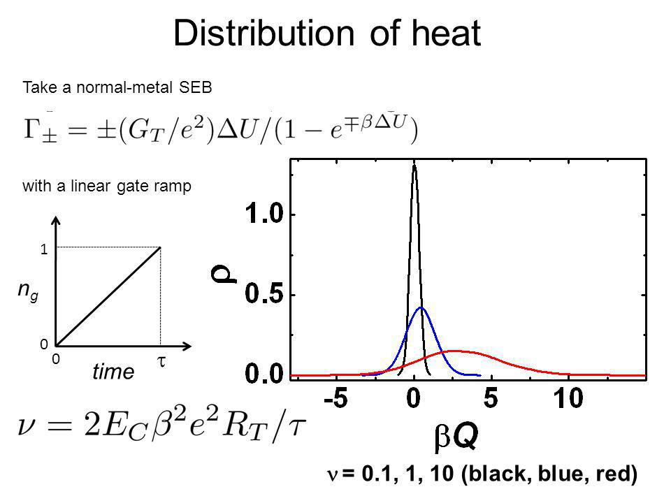 Distribution of heat ng t time n = 0.1, 1, 10 (black, blue, red)