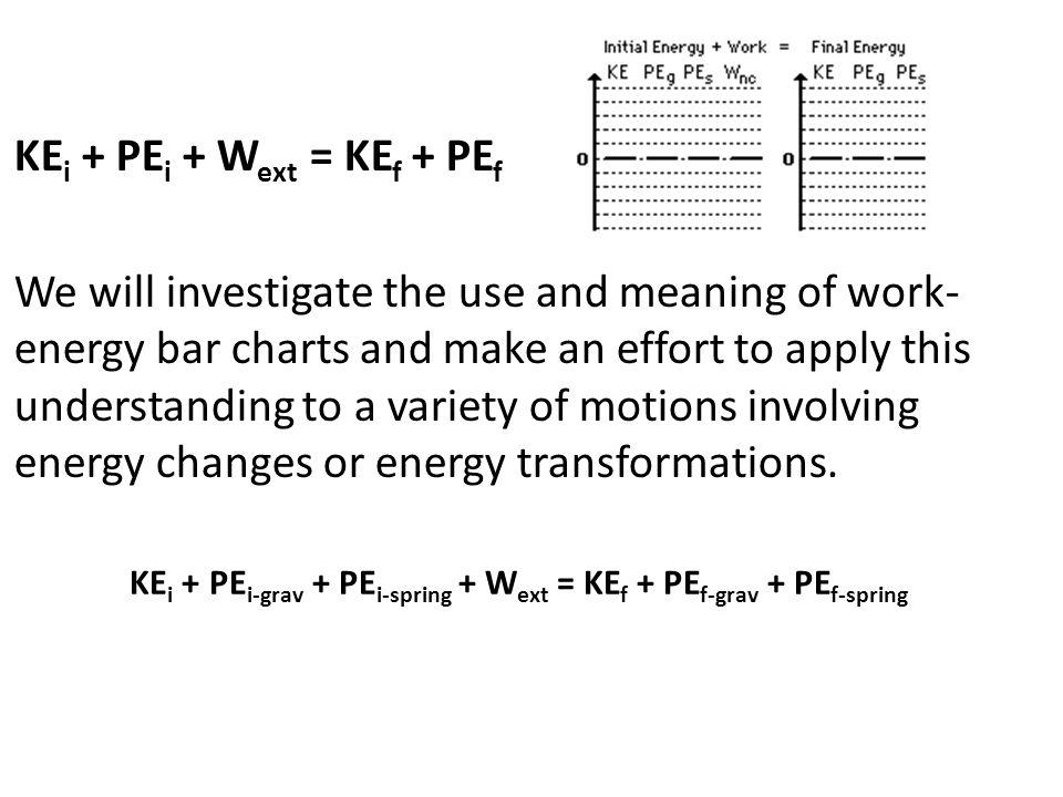 KEi + PEi-grav + PEi-spring + Wext = KEf + PEf-grav + PEf-spring