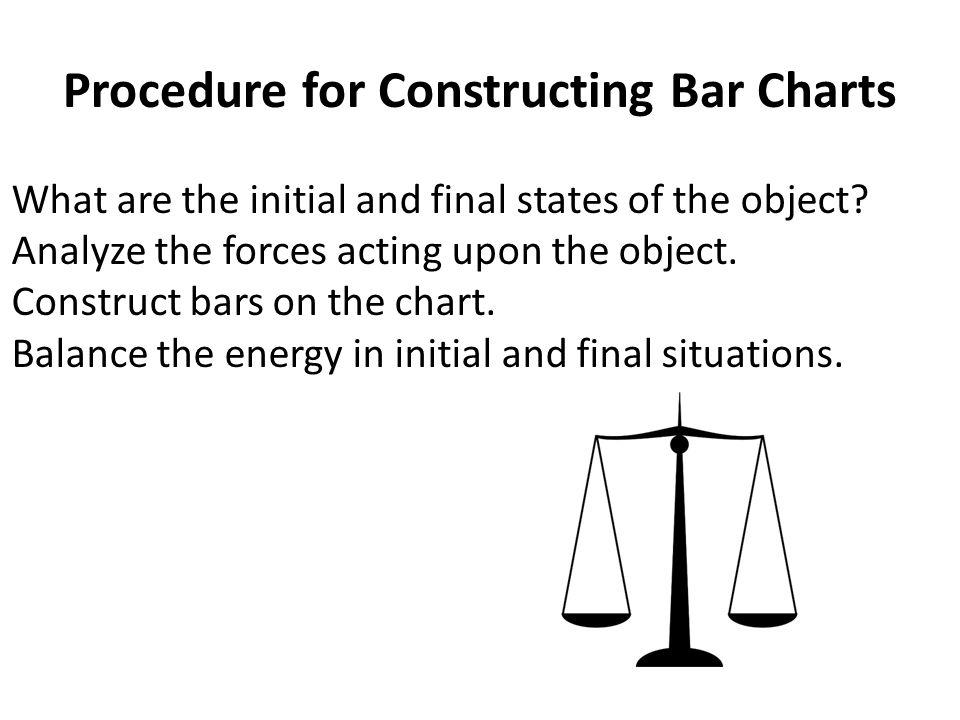 Procedure for Constructing Bar Charts