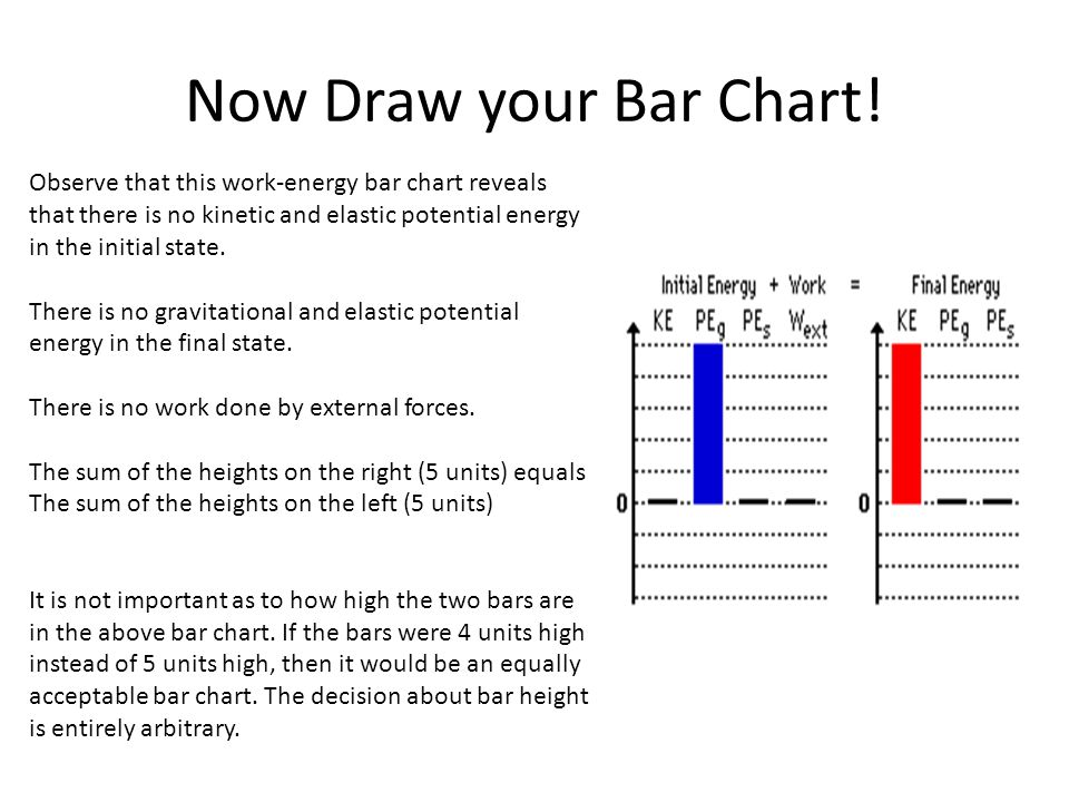 Now Draw your Bar Chart! Observe that this work-energy bar chart reveals that there is no kinetic and elastic potential energy in the initial state.