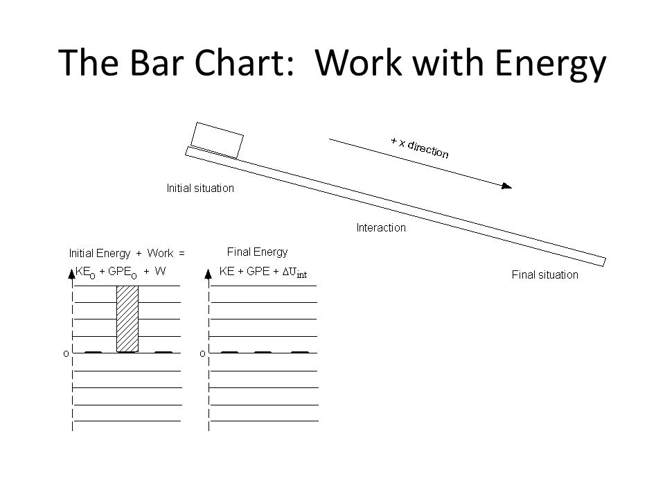 The Bar Chart: Work with Energy