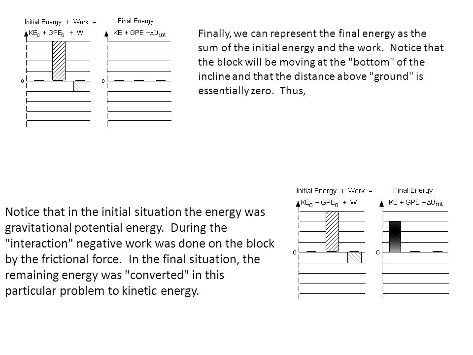Finally, we can represent the final energy as the sum of the initial energy and the work. Notice that the block will be moving at the bottom of the incline and that the distance above ground is essentially zero. Thus,