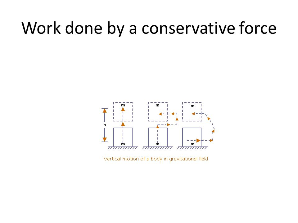 Work done by a conservative force