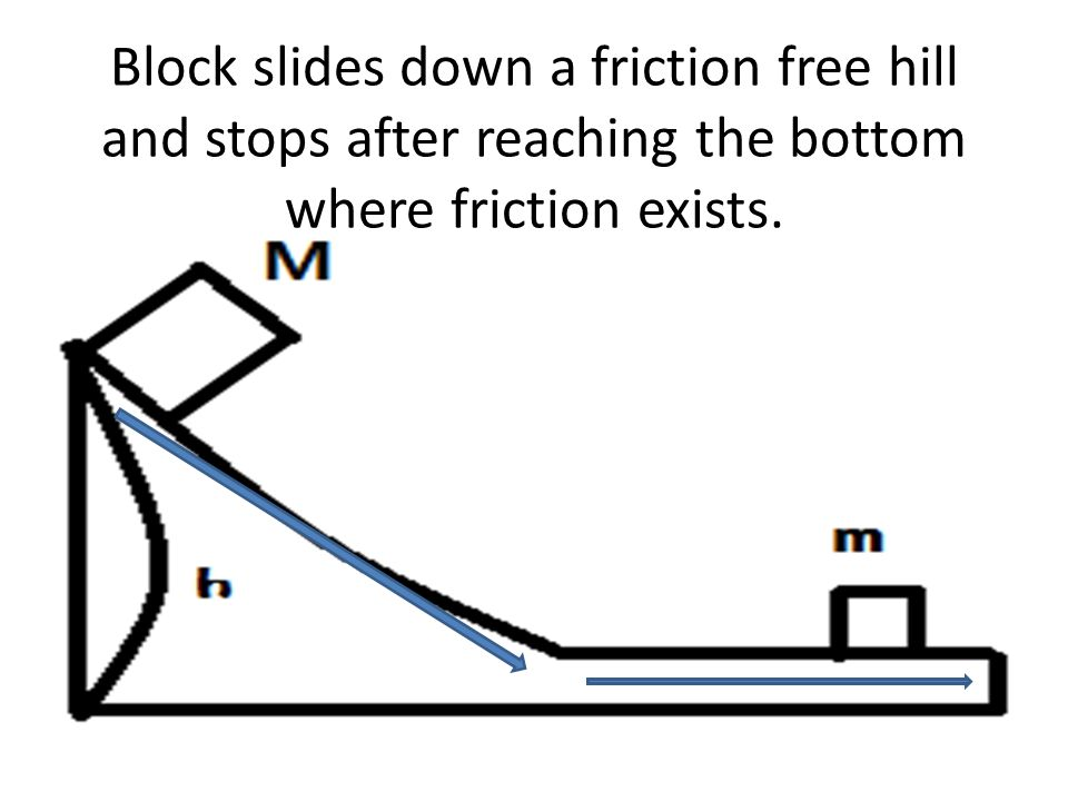 Block slides down a friction free hill and stops after reaching the bottom where friction exists.