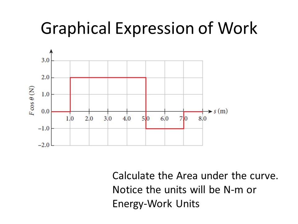 Graphical Expression of Work