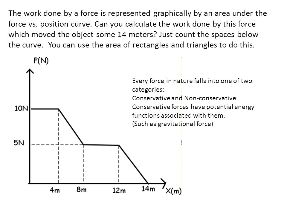 The work done by a force is represented graphically by an area under the force vs. position curve. Can you calculate the work done by this force which moved the object some 14 meters Just count the spaces below the curve. You can use the area of rectangles and triangles to do this.