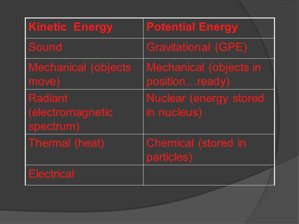Kinetic Energy Potential Energy. Sound. Gravitational (GPE) Mechanical (objects move) Mechanical (objects in position…ready)