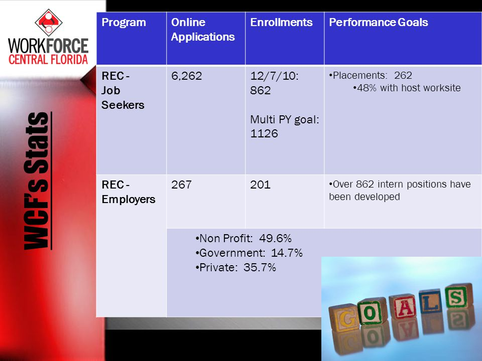 WCF's Stats Program Online Applications Enrollments Performance Goals