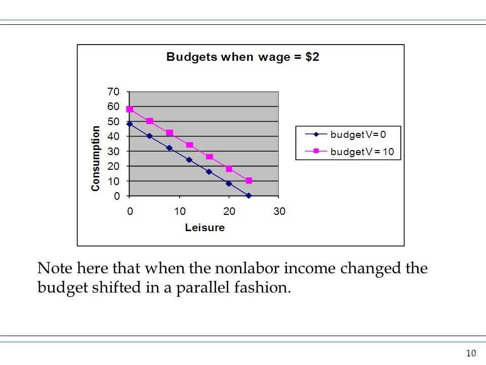 Note here that when the nonlabor income changed the budget shifted in a parallel fashion.