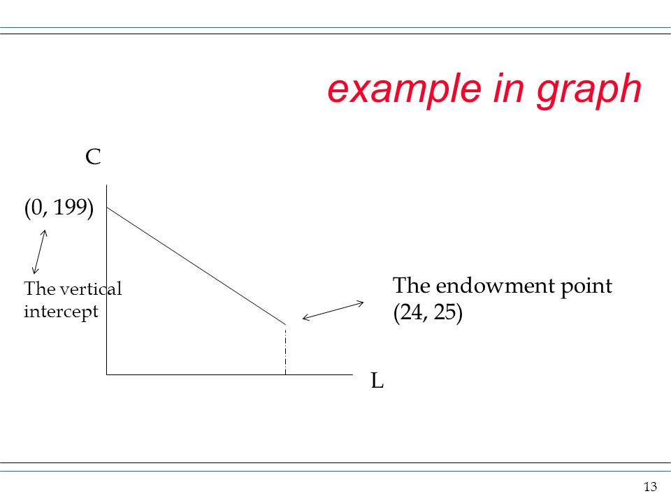 example in graph C (0, 199) The endowment point (24, 25) L