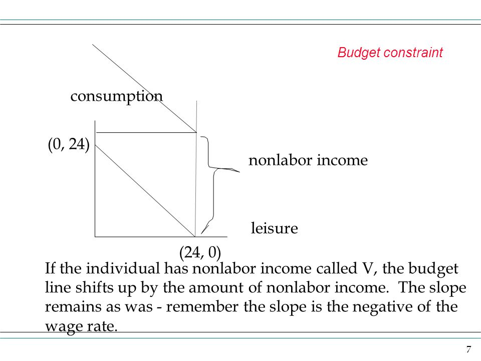 consumption (0, 24) nonlabor income leisure (24, 0)