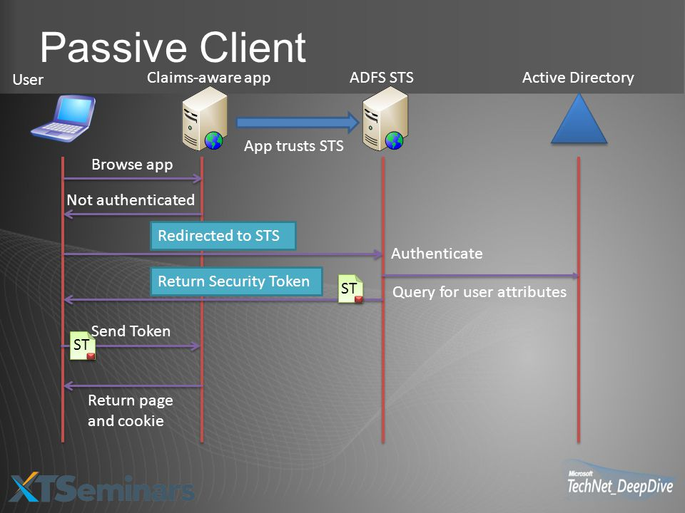 Passive Client User Claims-aware app ADFS STS Active Directory
