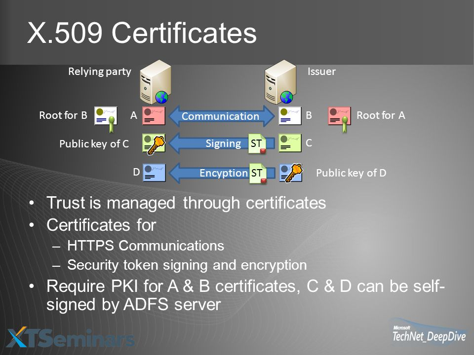X.509 Certificates Trust is managed through certificates