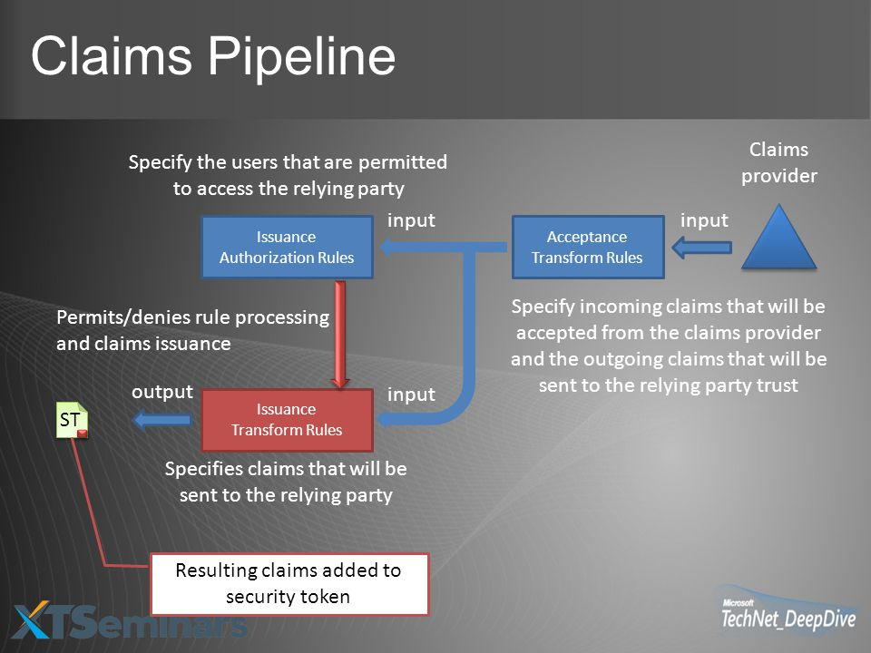 Claims Pipeline Claims provider
