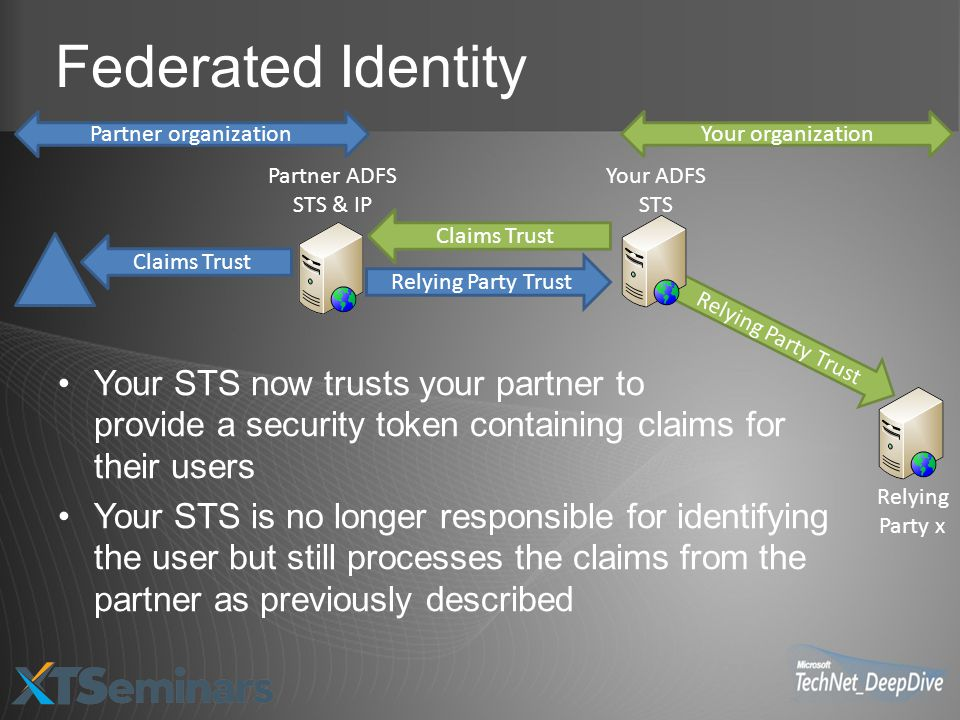 Federated Identity Partner organization. Your organization. Partner ADFS STS & IP. Your ADFS STS.