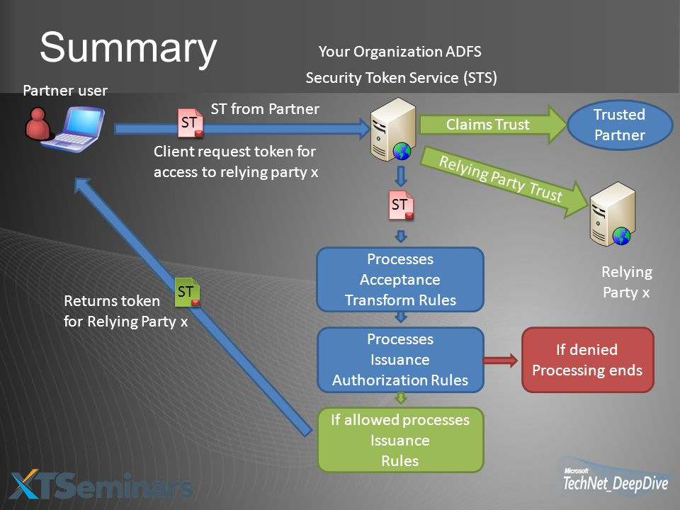 Summary Your Organization ADFS Security Token Service (STS)