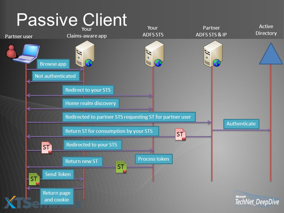 Passive Client ST ST ST ST Active Directory Your Claims-aware app Your