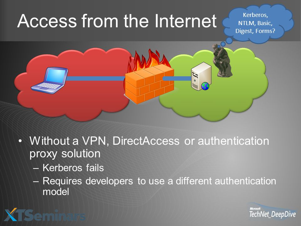 Access from the Internet