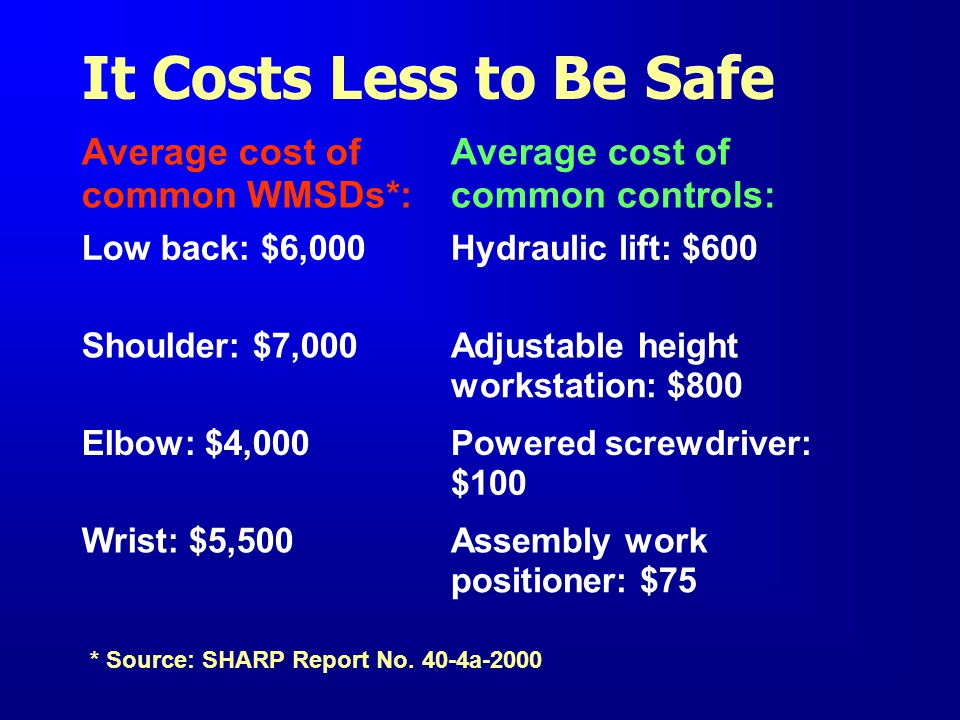 It Costs Less to Be Safe Average cost of Average cost of common