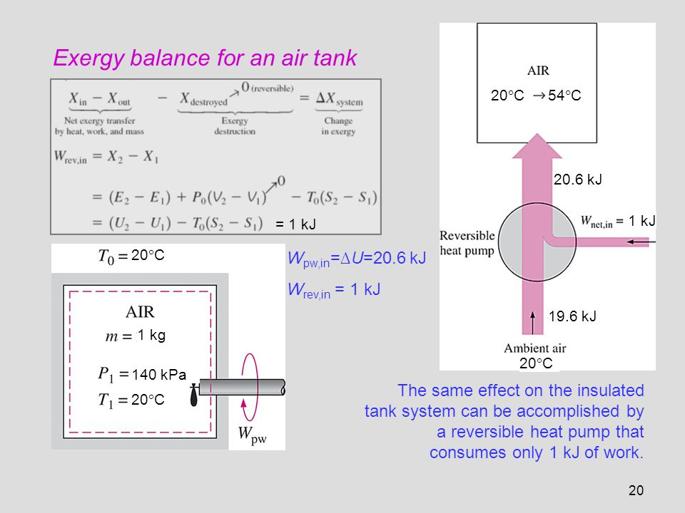 Exergy balance for an air tank