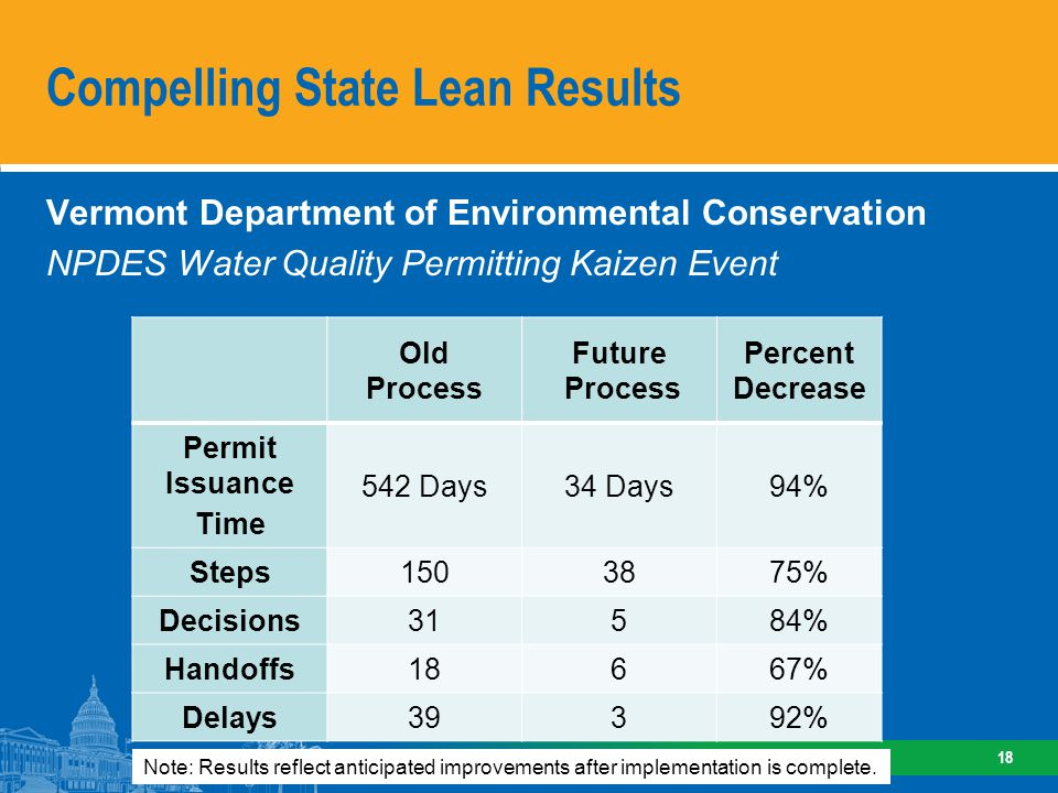 Compelling State Lean Results