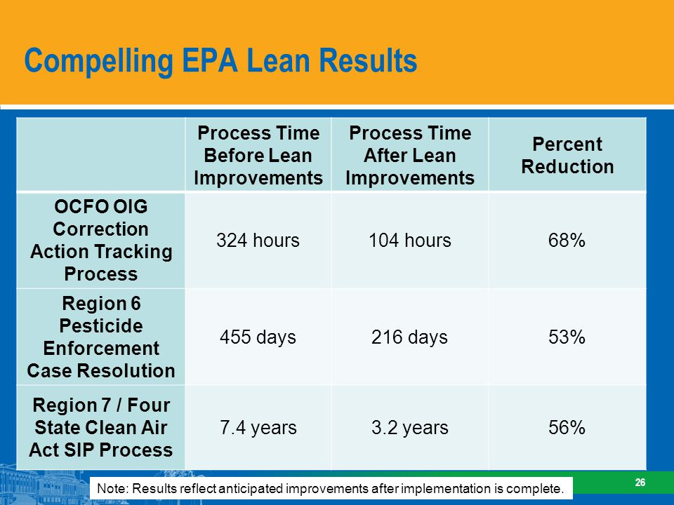 State-EPA Lean Collaboration: Clean Air Act State Implementation Plan