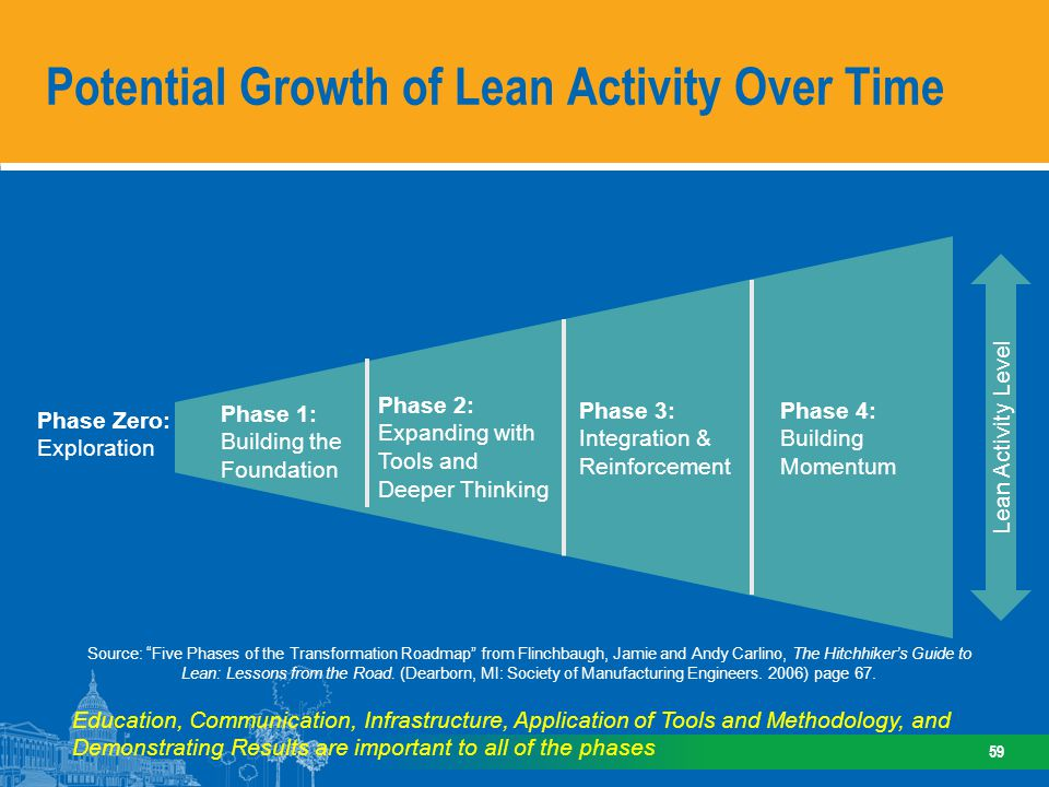 Another View: Potential Growth of Lean Activity Over Time