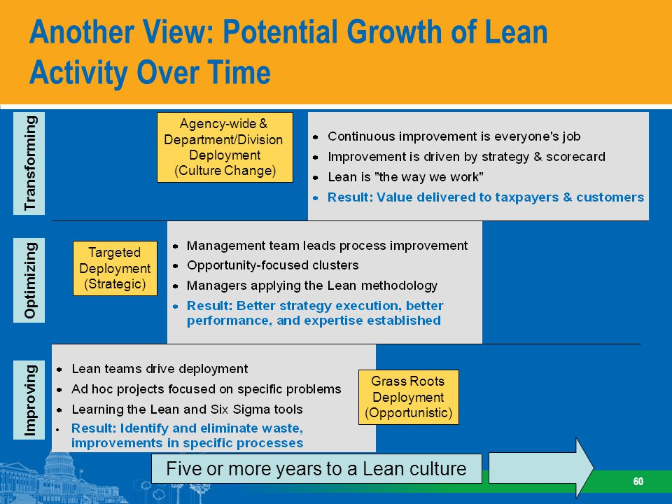 Potential Future Directions for Lean at EPA
