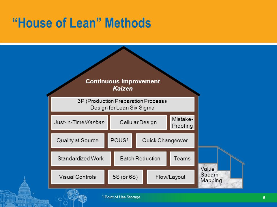 How Does Lean Work Facilitated by Lean professional / trainer