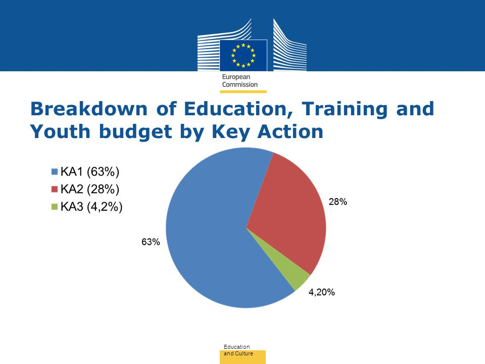 Breakdown of Education, Training and Youth budget by Key Action