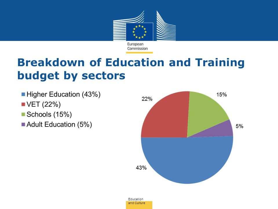 Breakdown of Education and Training budget by sectors