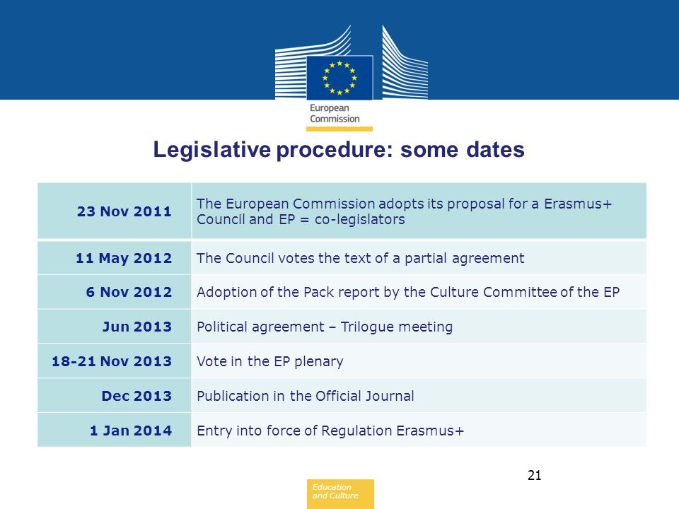 Legislative procedure: some dates