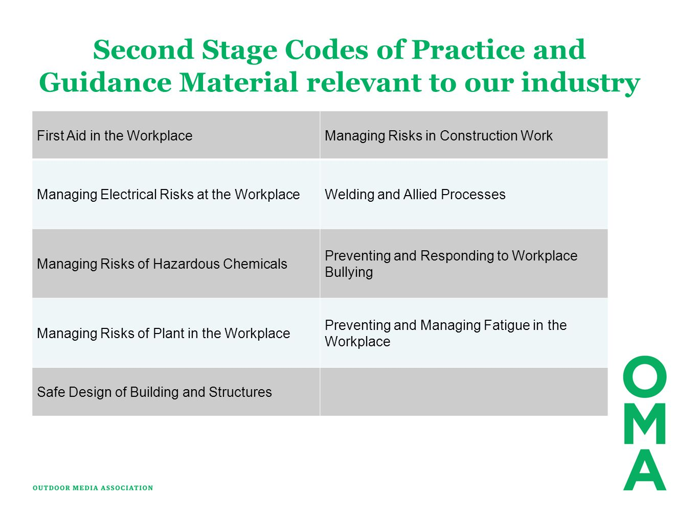 Second Stage Codes of Practice and Guidance Material relevant to our industry