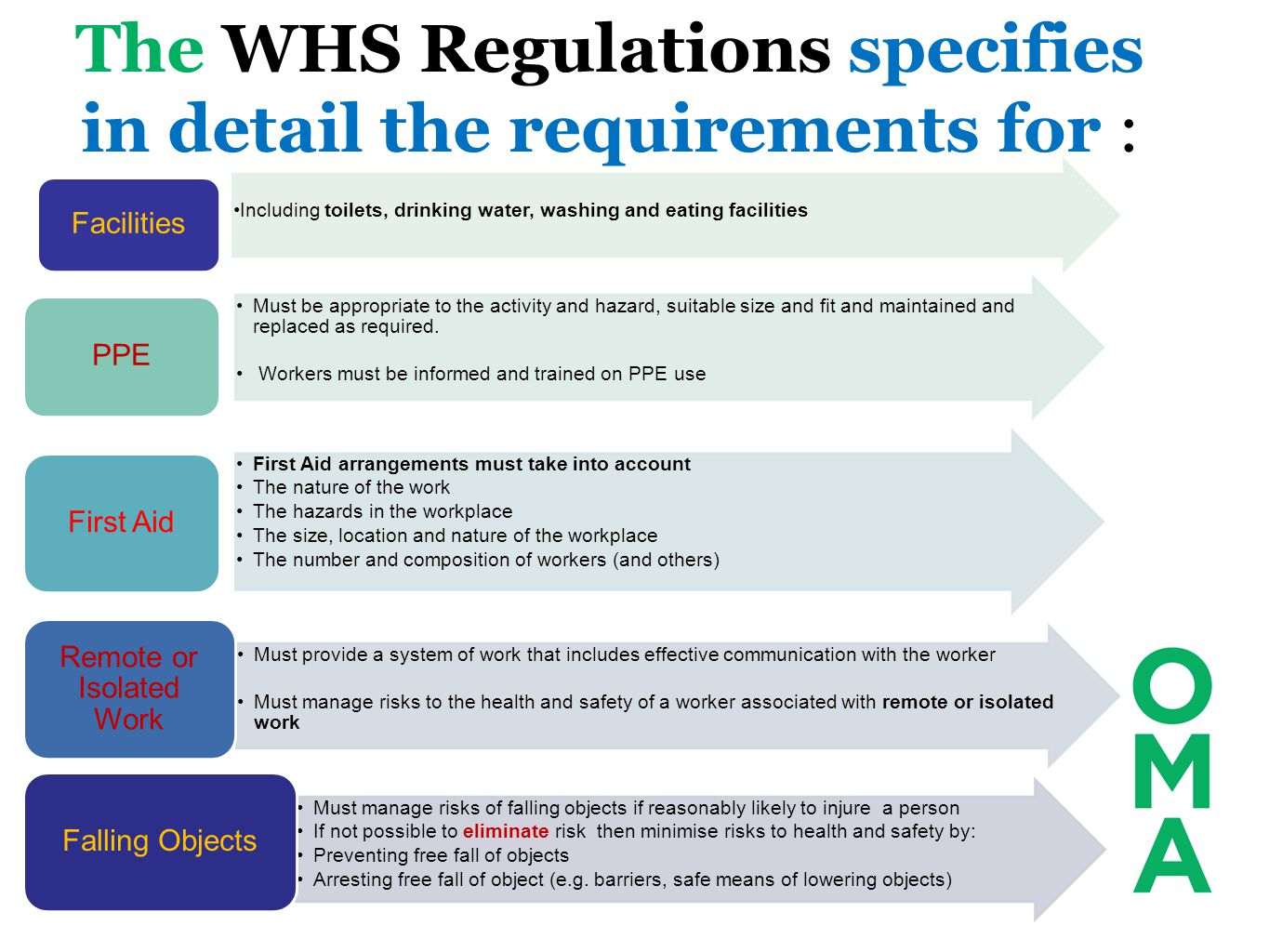 The WHS Regulations specifies in detail the requirements for :