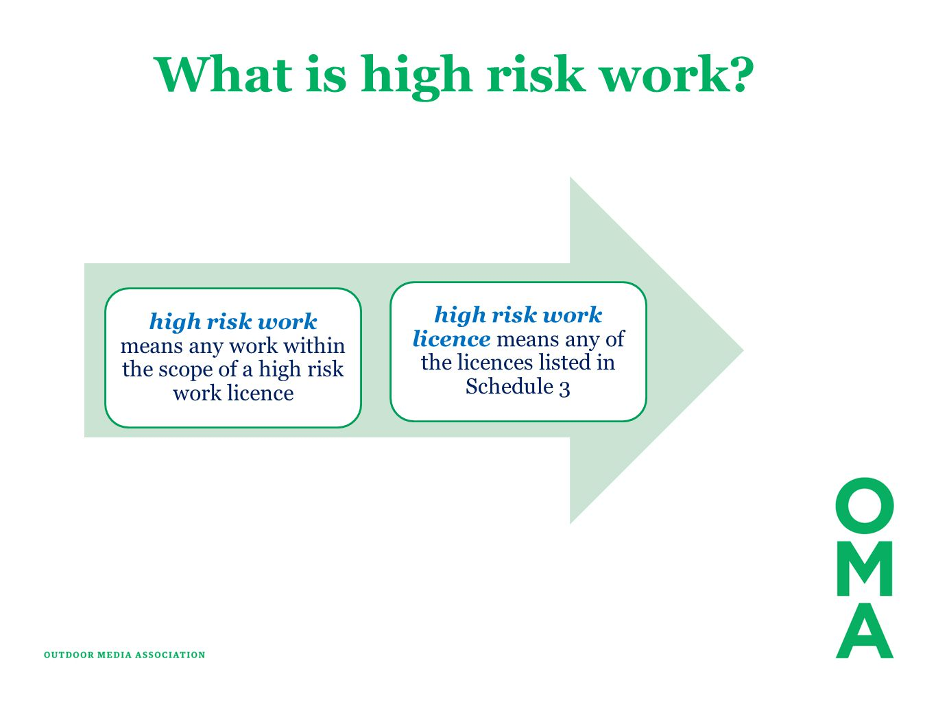 high risk work licence means any of the licences listed in Schedule 3