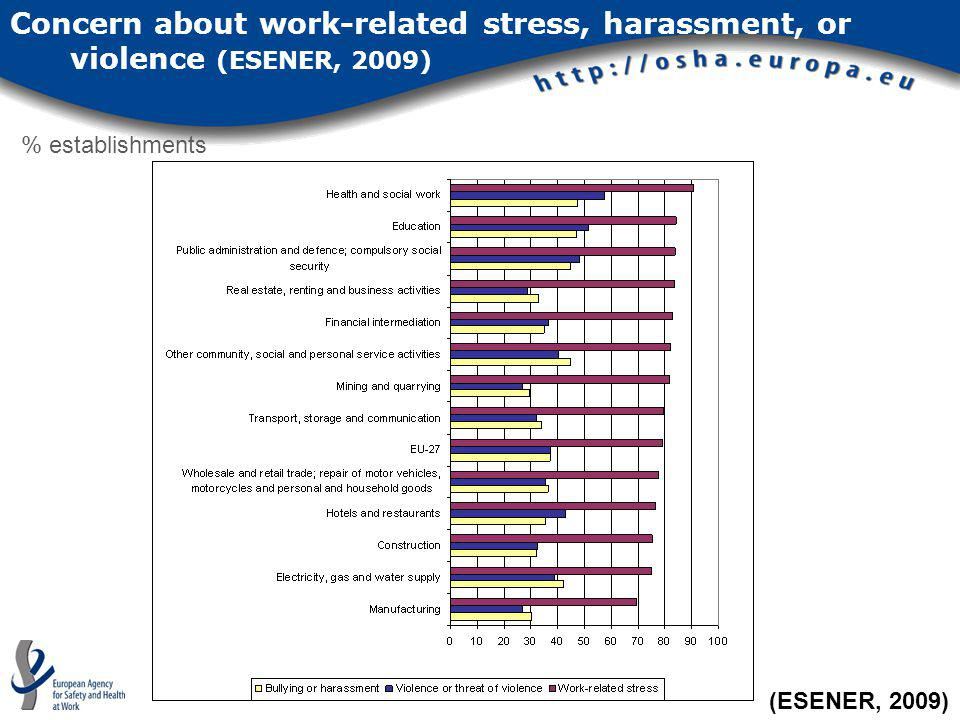 Concern about work-related stress, harassment, or violence (ESENER, 2009)