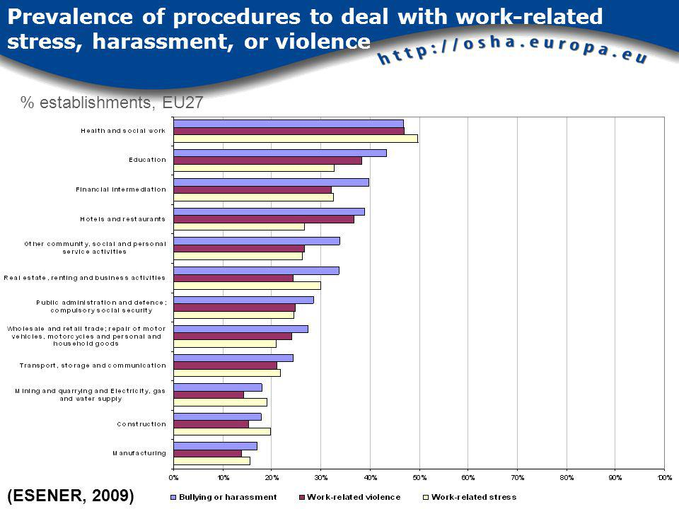 Prevalence of procedures to deal with work-related stress, harassment, or violence