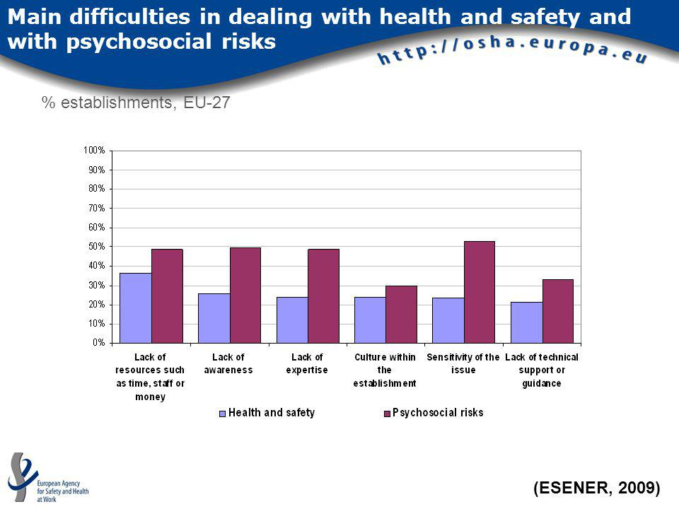 Main difficulties in dealing with health and safety and with psychosocial risks