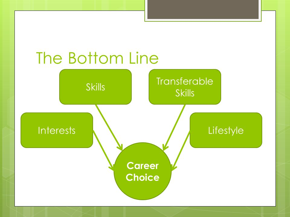 The Bottom Line Skills Transferable Skills Interests Lifestyle