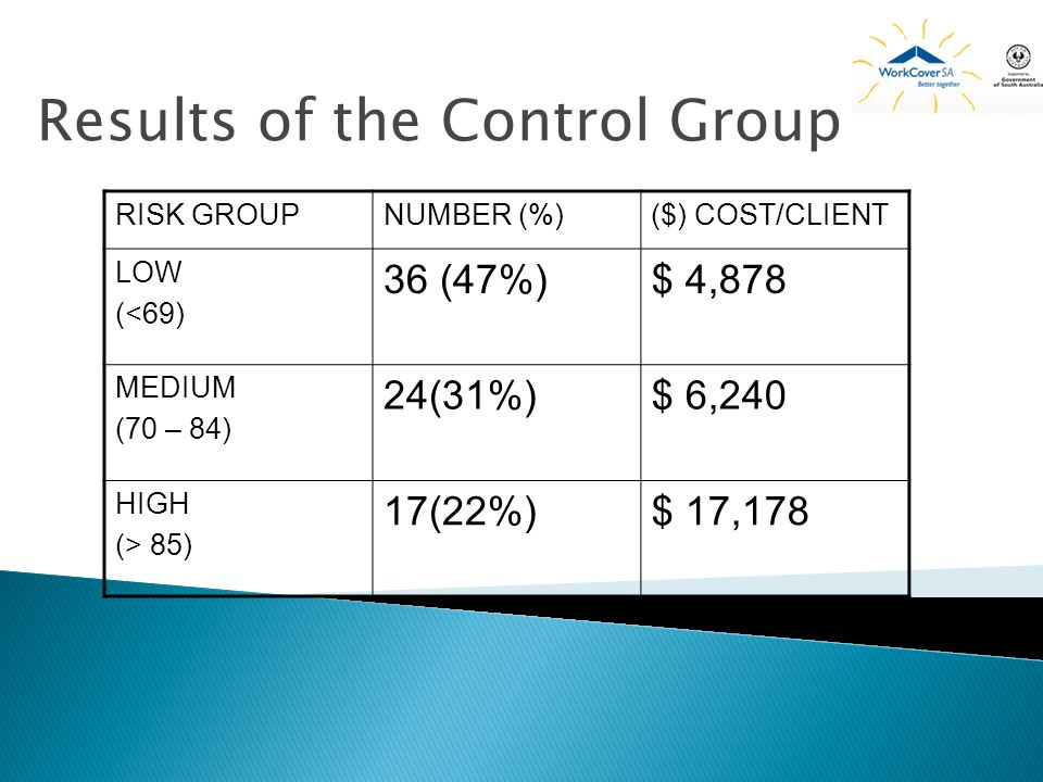 Results of the Control Group