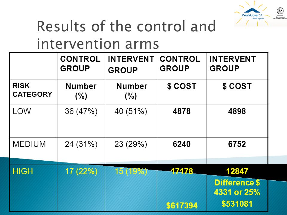 Results of the control and intervention arms