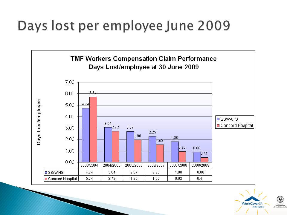 Days lost per employee June 2009