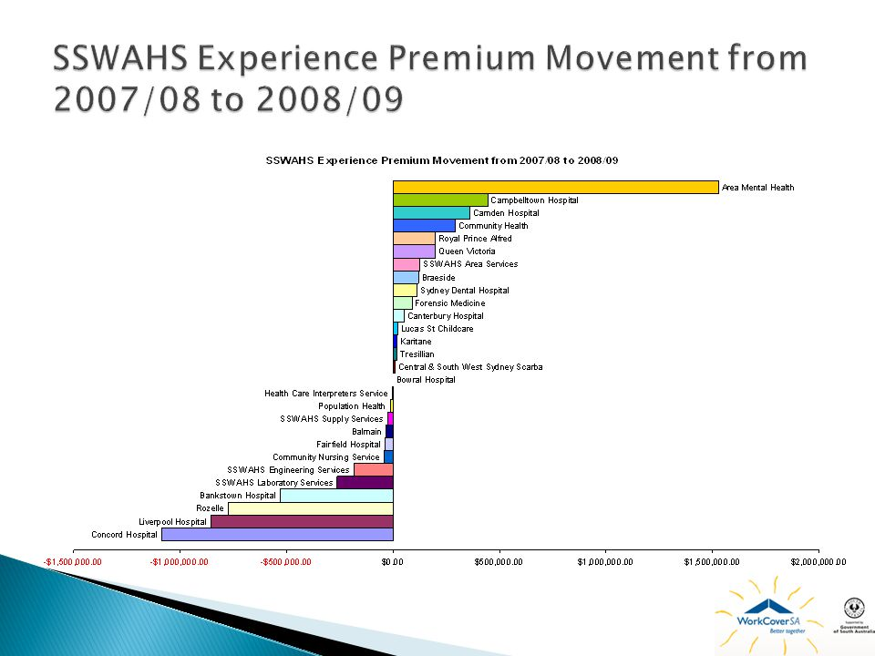 SSWAHS Experience Premium Movement from 2007/08 to 2008/09