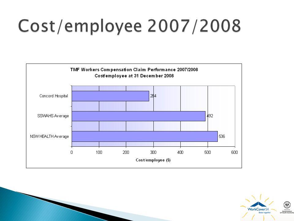Cost/employee 2007/2008