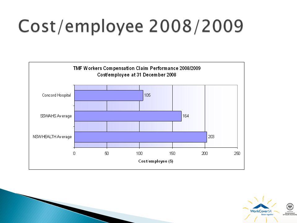 Cost/employee 2008/2009