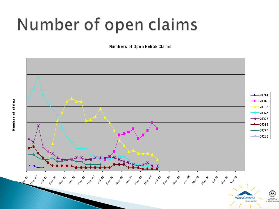 Number of open claims