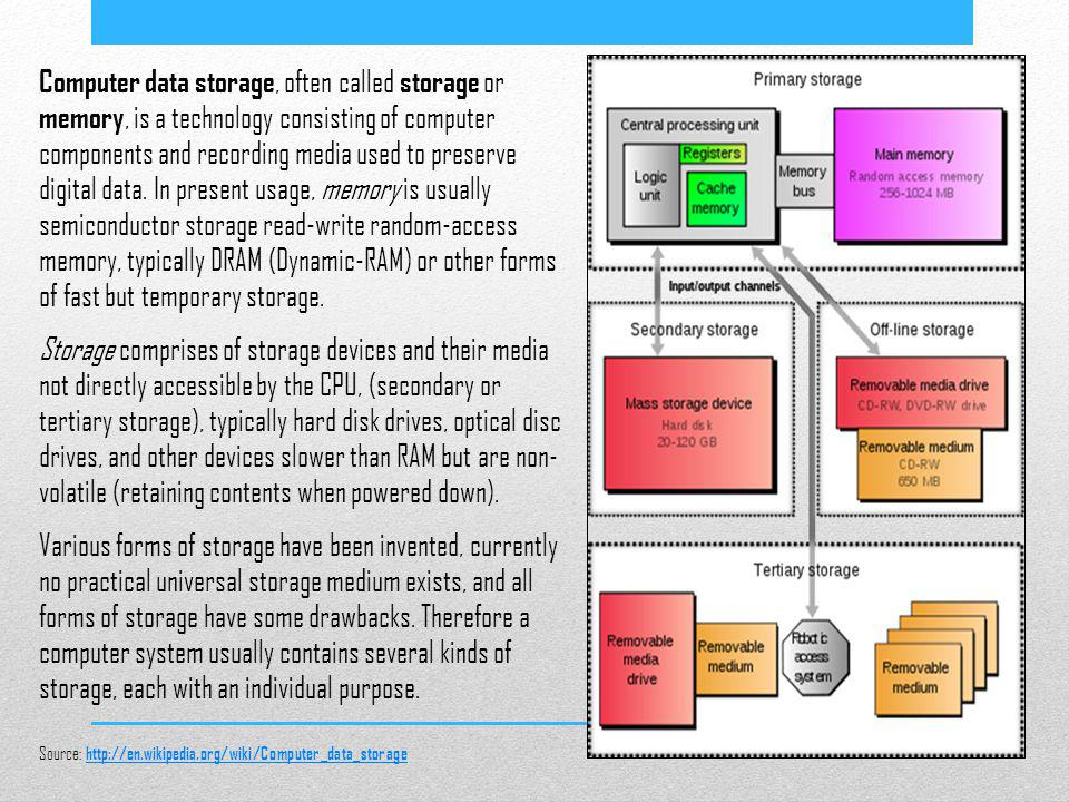Computer data storage, often called storage or memory, is a technology consisting of computer components and recording media used to preserve digital data. In present usage, memory is usually semiconductor storage read-write random-access memory, typically DRAM (Dynamic-RAM) or other forms of fast but temporary storage.