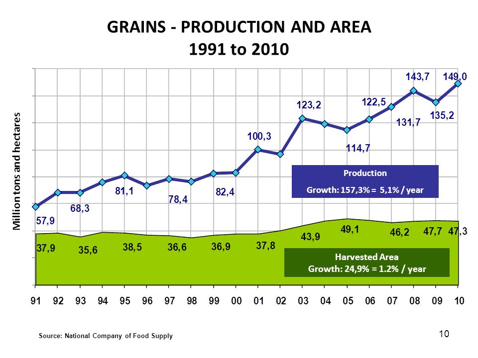 GRAINS - PRODUCTION AND AREA 1991 to 2010