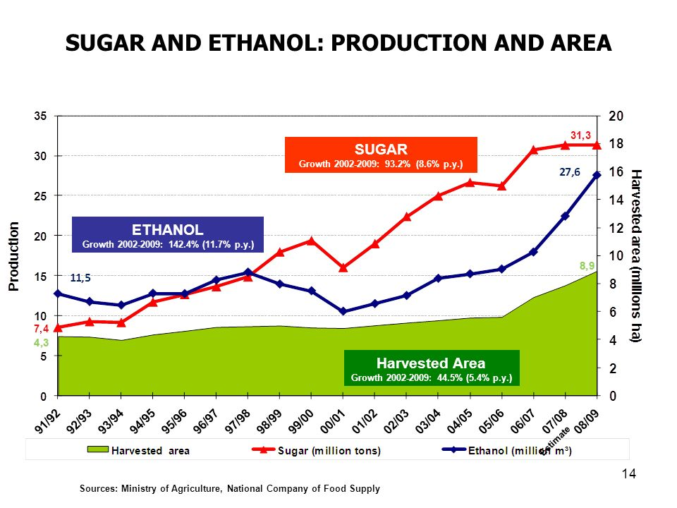 SUGAR AND ETHANOL: PRODUCTION AND AREA